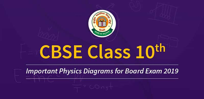 Important Physics Diagrams for Class 10th